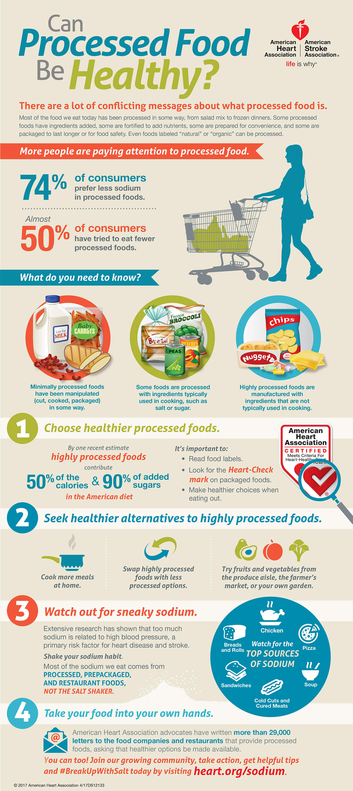 Infografía de Alimentos procesados