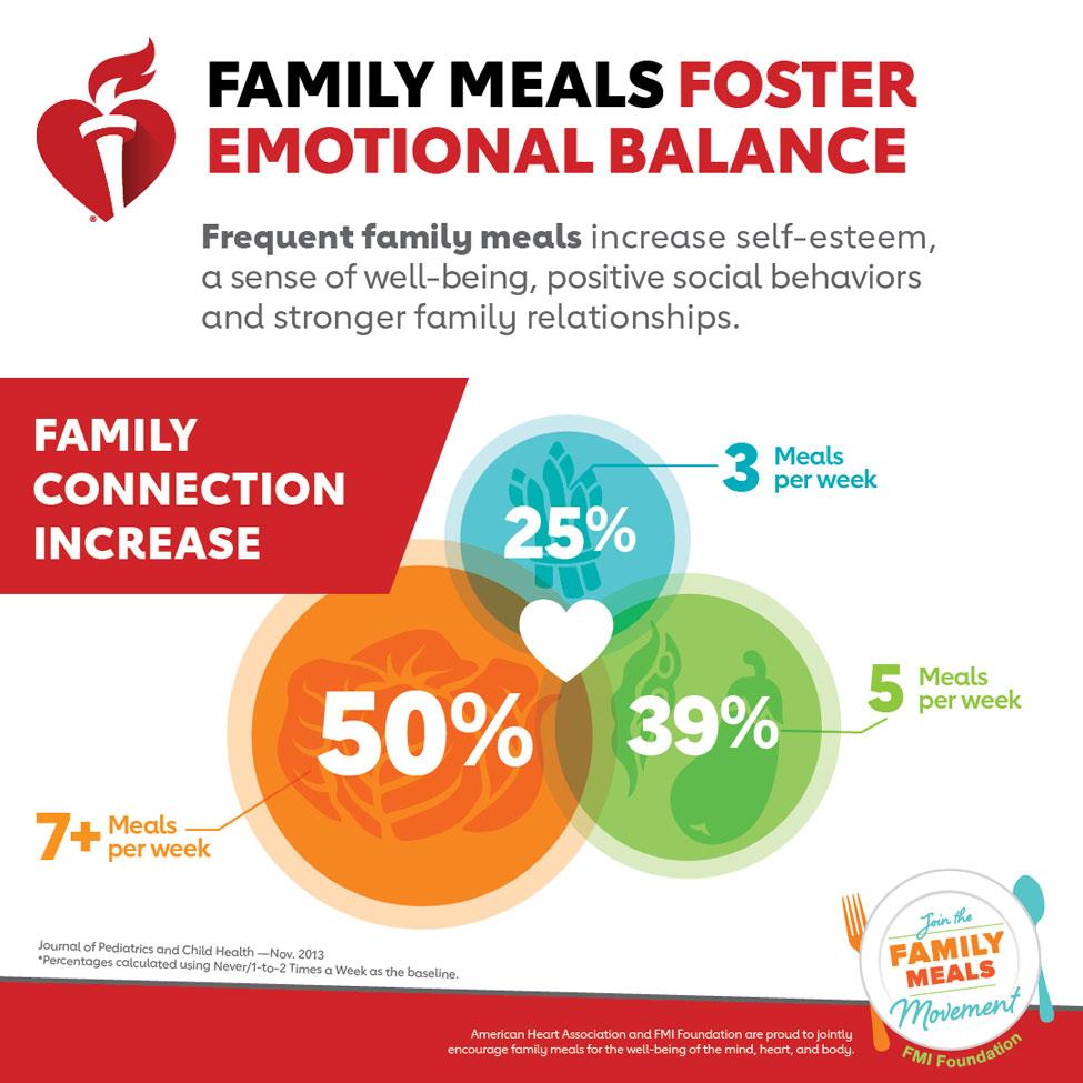 Infografía Las comidas familiares fomentan el equilibrio emocional. La American Heart Association y la FMI Foundation se enorgullecen de incentivar conjuntamente a las familias para el bienestar de la mente, el corazón y el cuerpo.