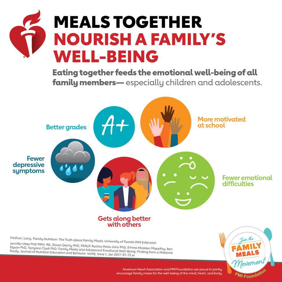 Infografía Las comidas familiares nutren el bienestar. La American Heart Association y la FMI Foundation se enorgullecen de incentivar conjuntamente a las familias para el bienestar de la mente, el corazón y el cuerpo.