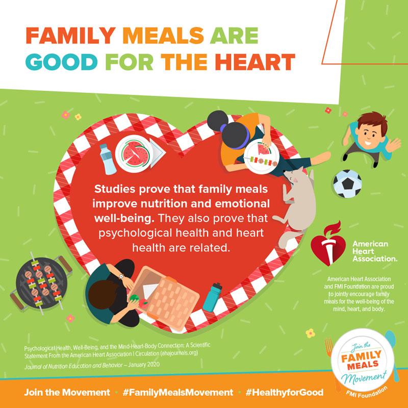 Infografía Las comidas familiares son buenas para el corazón La American Heart Association y la FMI Foundation se enorgullecen de incentivar conjuntamente a las familias para el bienestar de la mente, el corazón y el cuerpo.