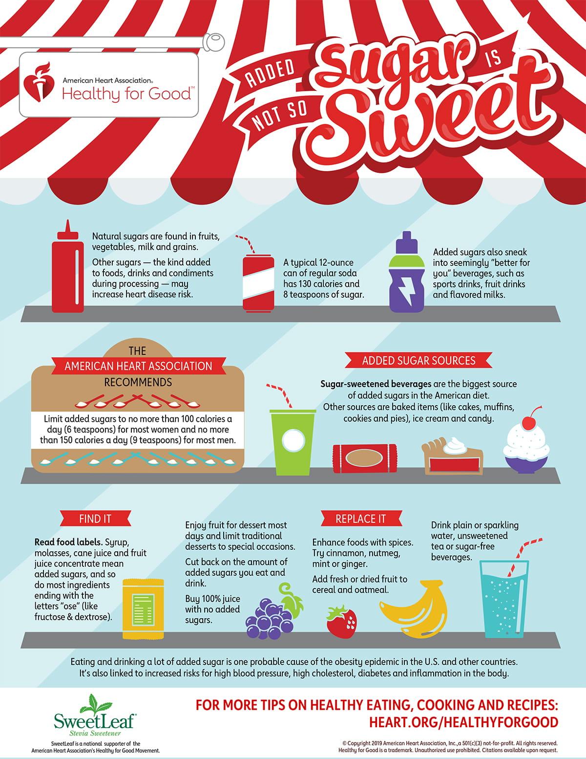 Infografía de added sugar is not so sweet
