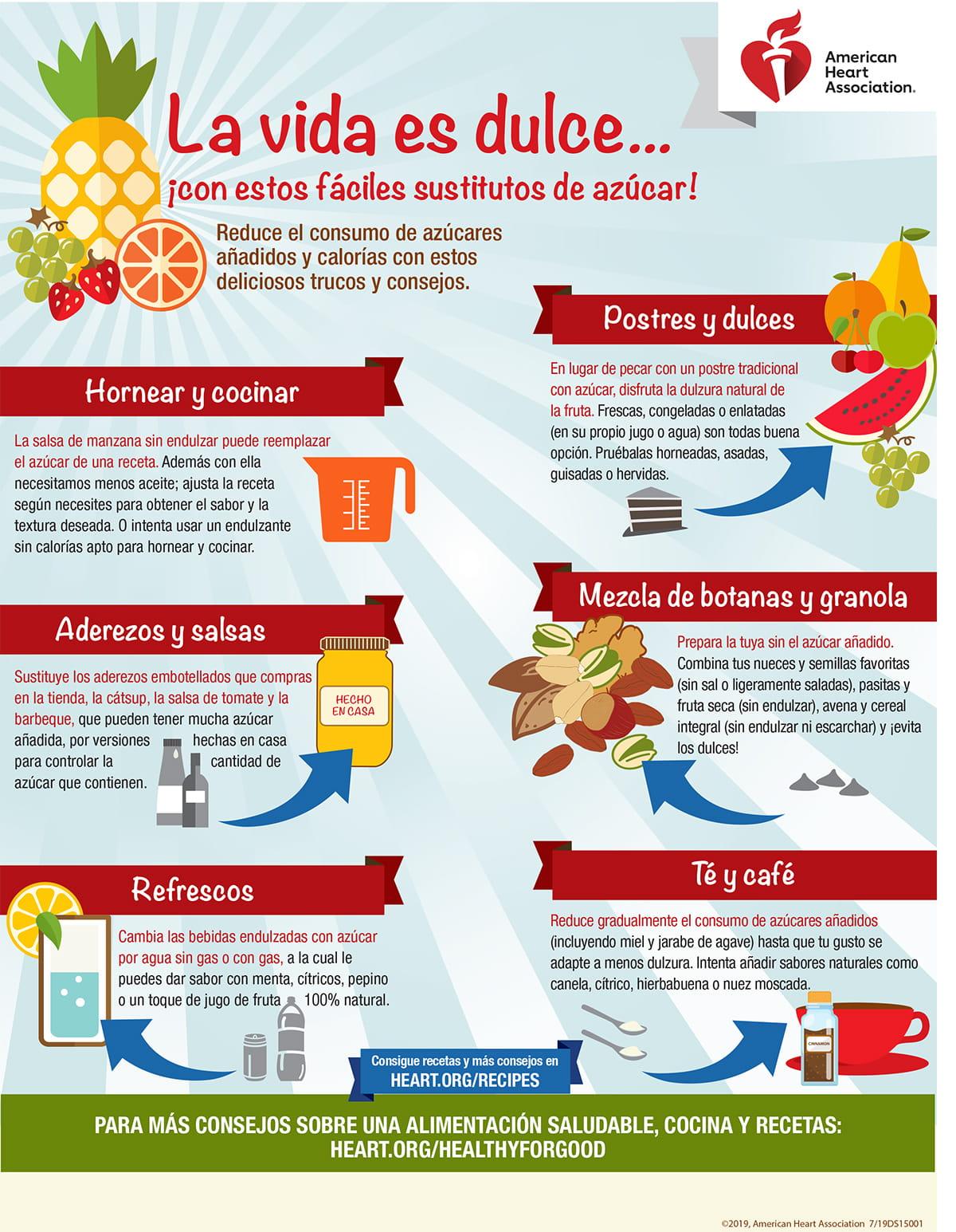 La vida es dulce (infografía en español)