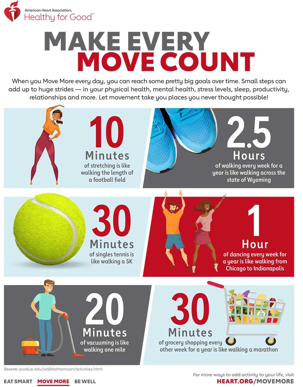 Infografía de Recomendaciones de actividad física de la AHA de Haga que cada movimiento cuente