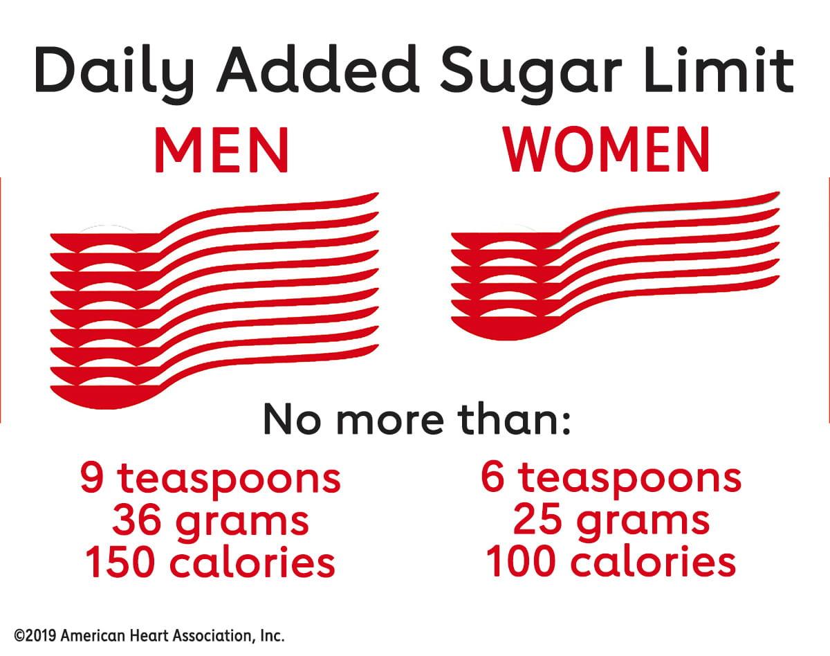 Recomendación de límite de azúcar diario de la American Heart Association