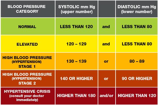 tabla de lecturas de presión arterial