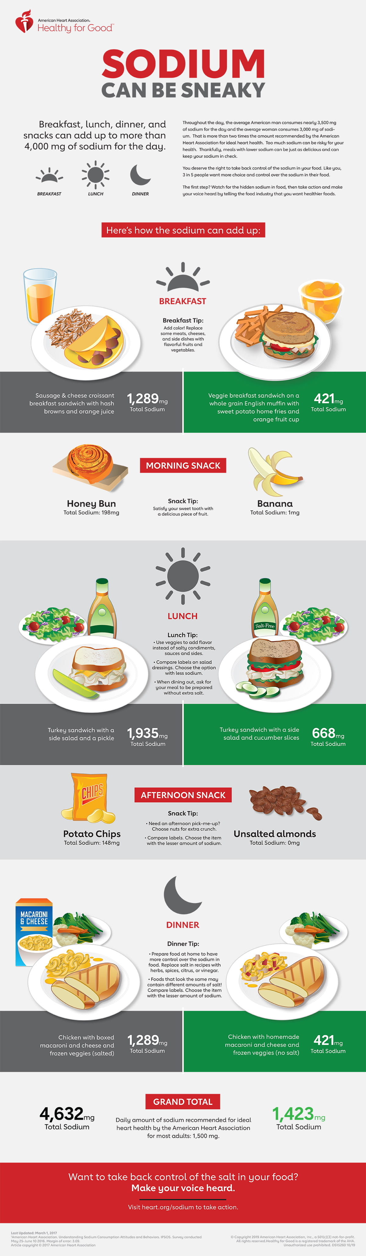 Sodium Can be Sneaky Infographic