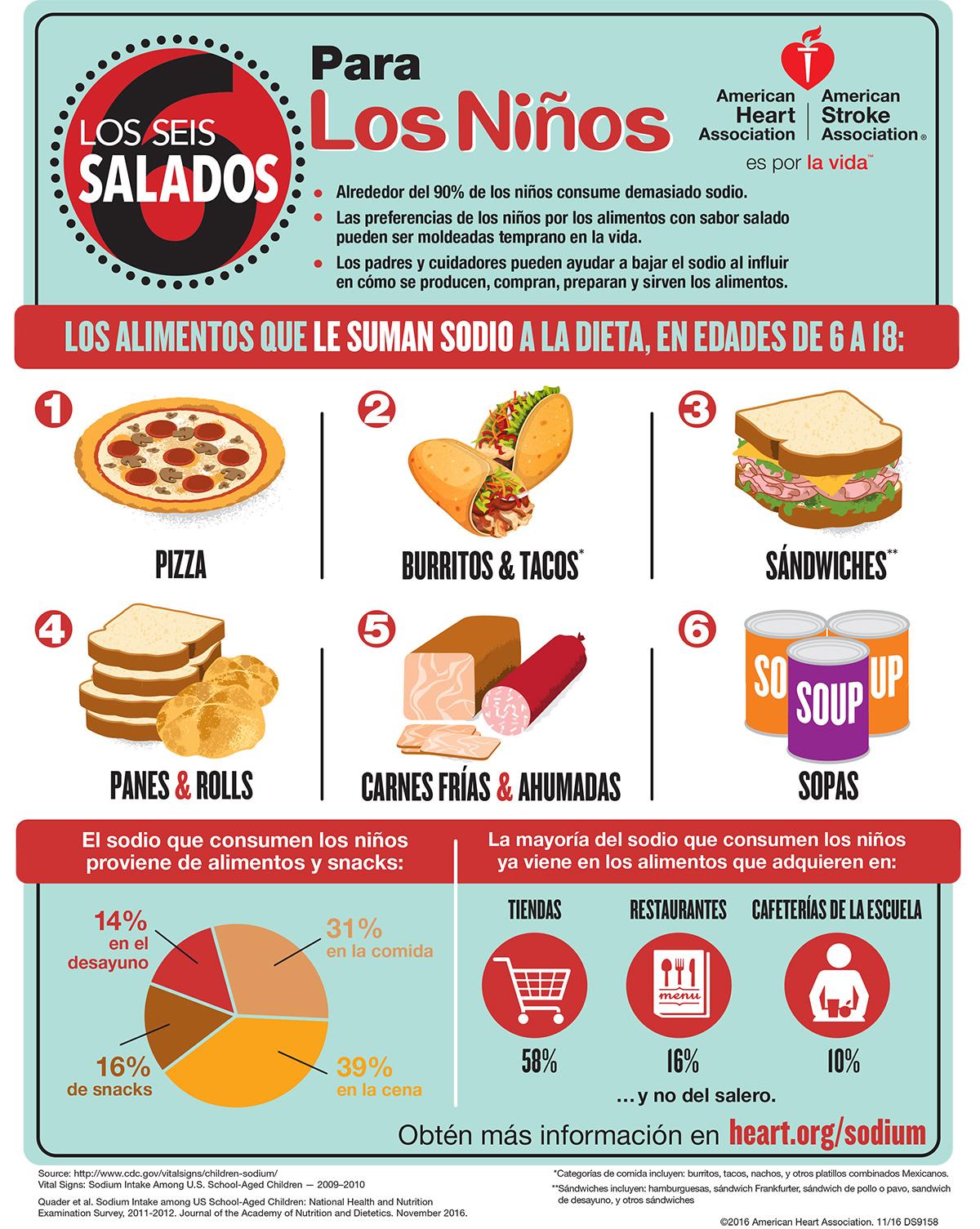 Las seis fuentes de sal para los niños Infographic