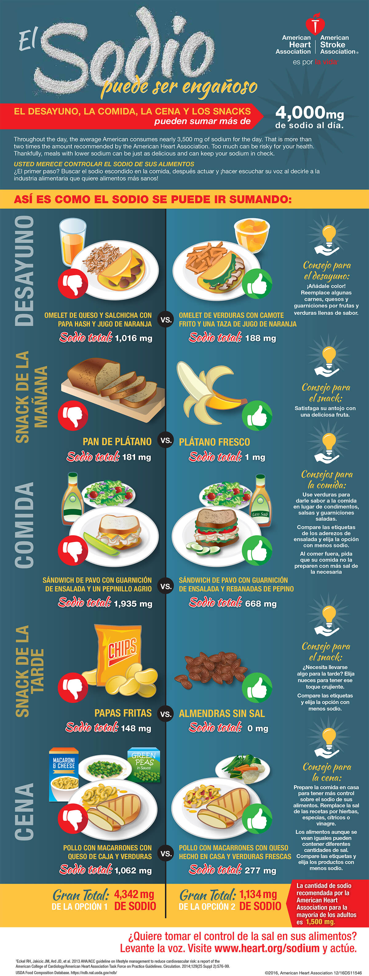sodium can be sneaky infographic in spanish