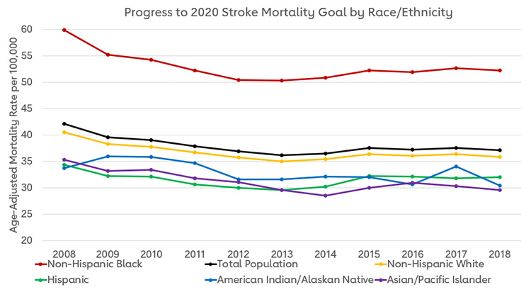 Chart showing Progress to 2020 Stroke Mortality Goal by Race/Ethnicity