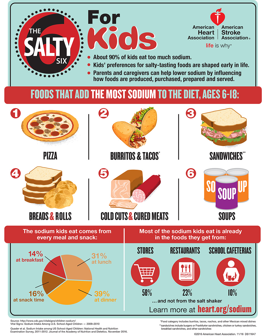 The Salty Six for Kids Infographic