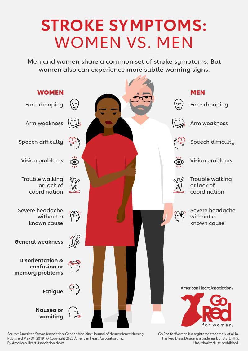 Infografía de síntomas de accidente cerebrovascular en mujeres y hombres