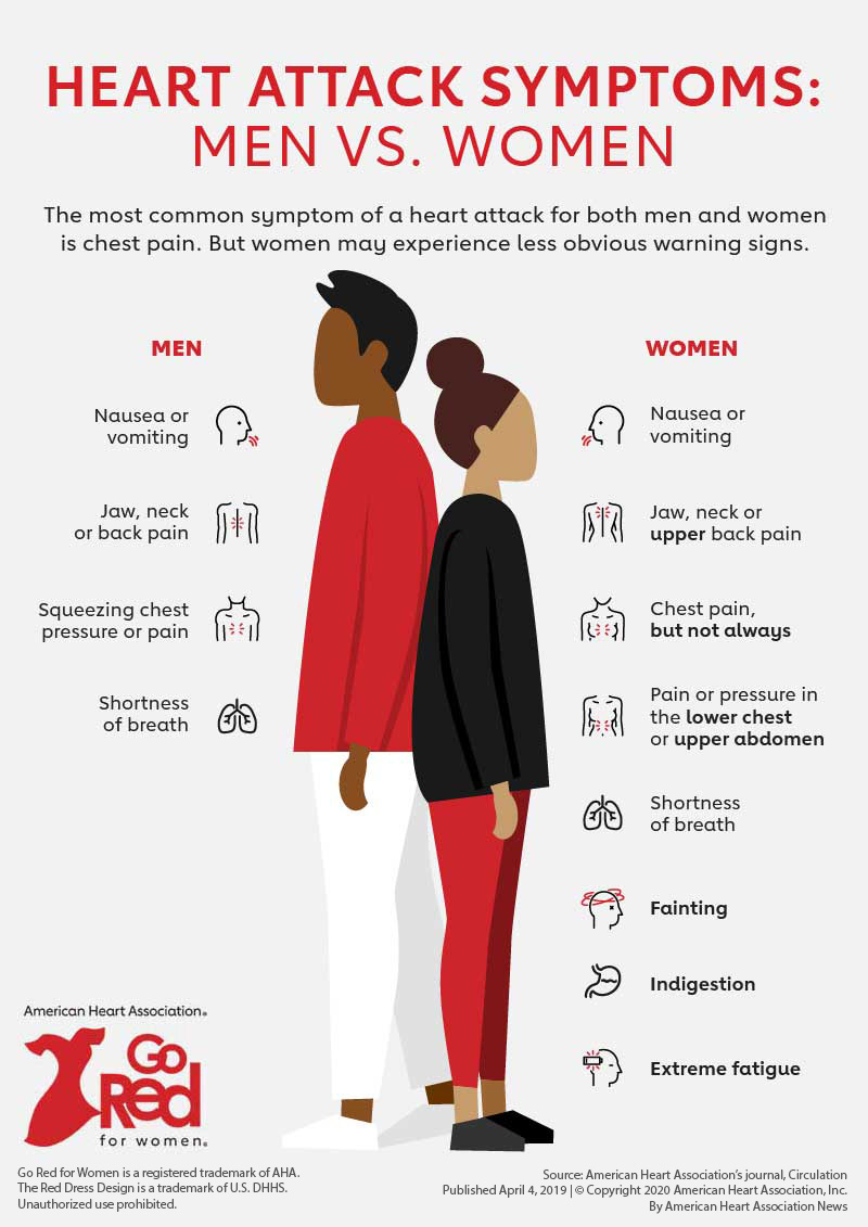 Síntomas de ataque cardíaco en mujeres frente a hombres
