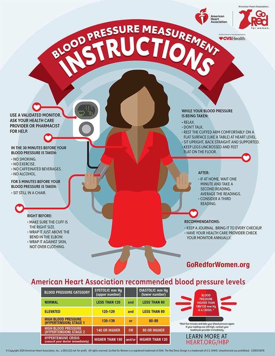 Infografía de Cómo controlar su presión arterial en casa