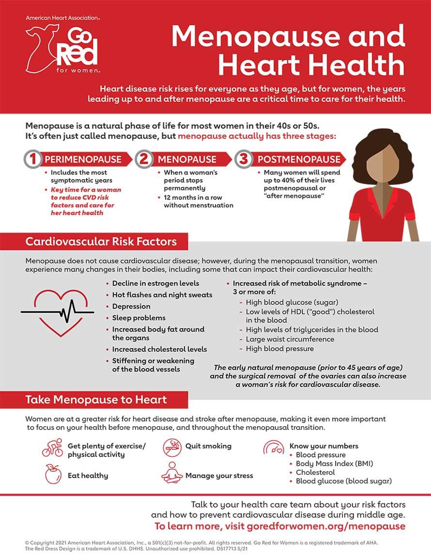 Infografía sobre la menopausia y la salud cardíaca