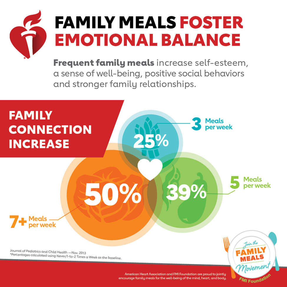 Family Meals Foster Emotional Balance infographic. American Heart Association and FMI Foundation are proud to jointly encourage family for the well-being of the mind, heart, and body.