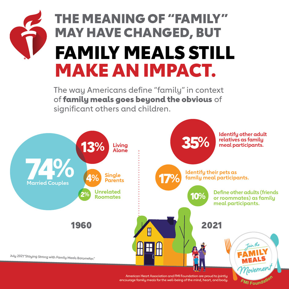 Family Meals Make an Impact Infographic. American Heart Association and FMI Foundation are proud to jointly encourage family for the well-being of the mind, heart, and body.
