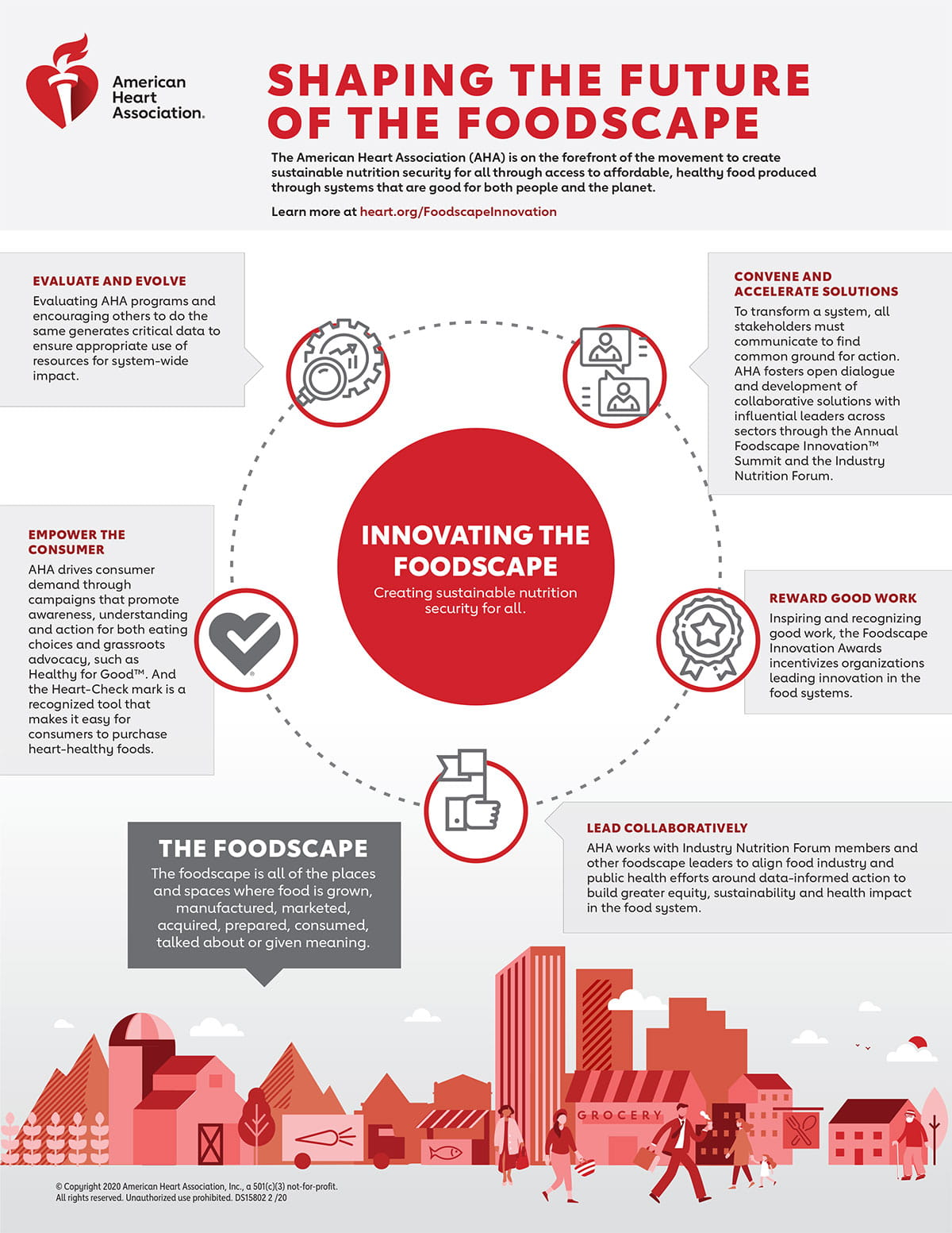 Shaping the Future of the Foodscape Infographic