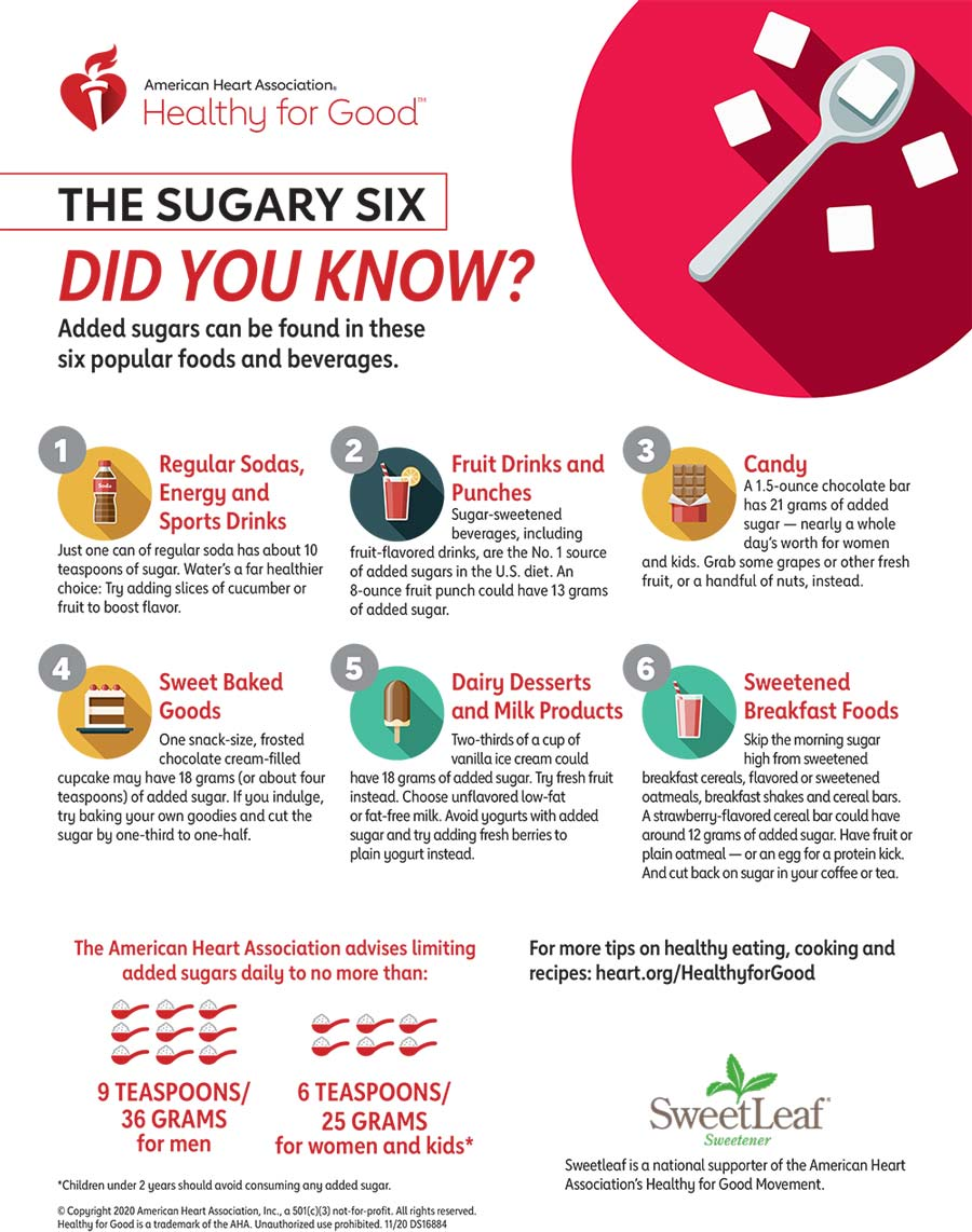 The Sugary Six Infographic