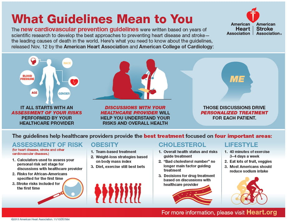 What Guidelines Mean to You Infographic